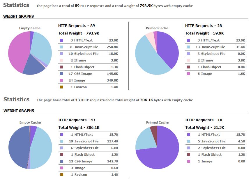 Statistik der geladenen Elemente vor und nach dem Redesign